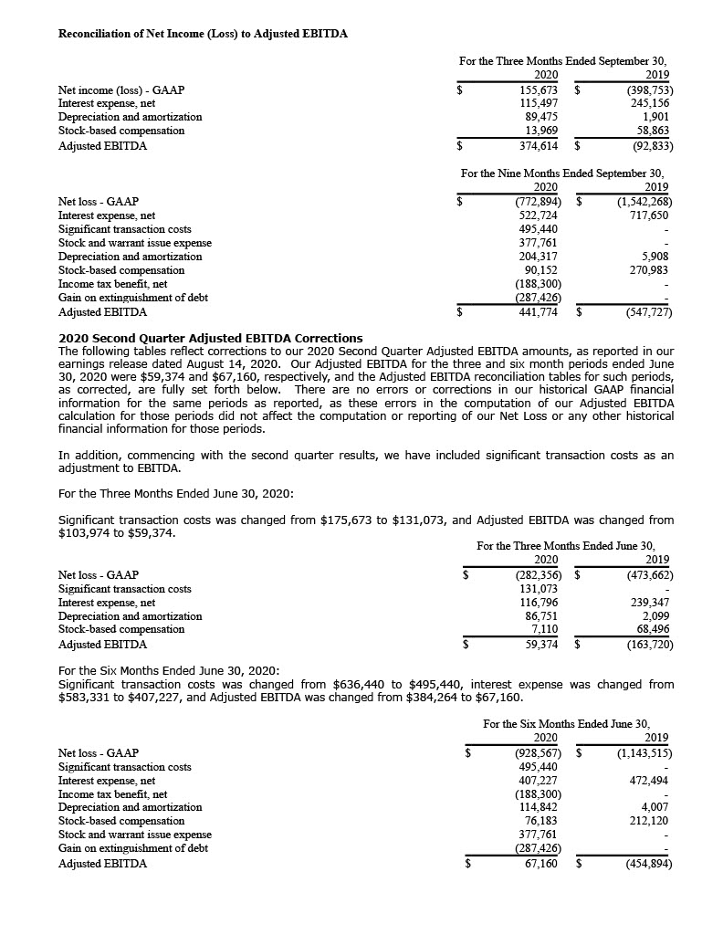 Reconciliation of Net Income (Loss) to Adjusted EBITDA